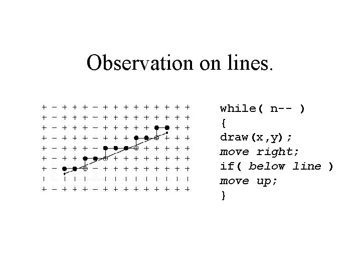 Observation on lines. while( n-- ) { draw(x, y); move right; if( below line