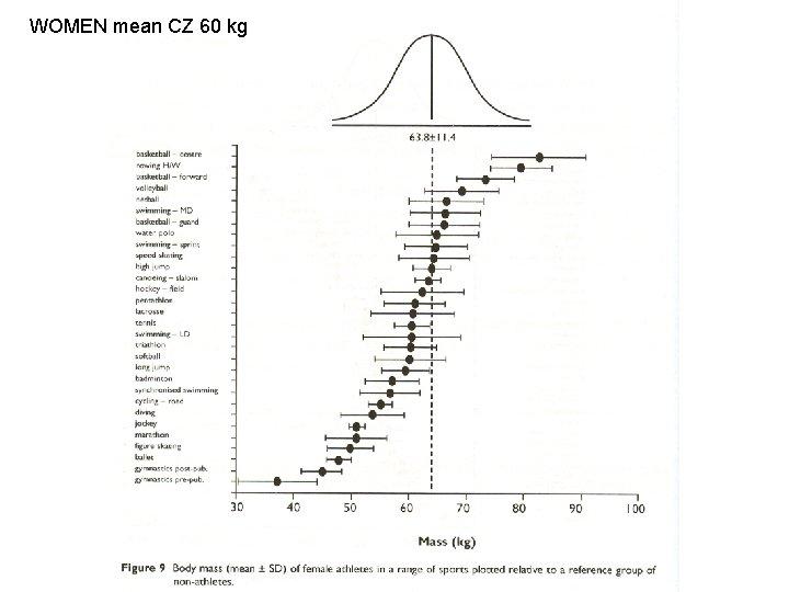 WOMEN mean CZ 60 kg