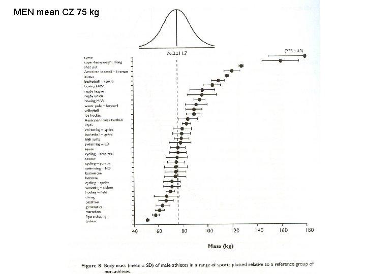 MEN mean CZ 75 kg