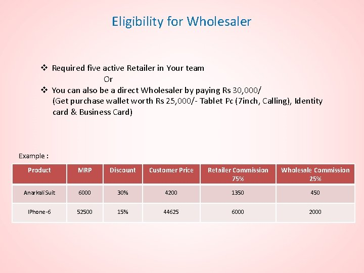 Eligibility for Wholesaler v Required five active Retailer in Your team Or v You