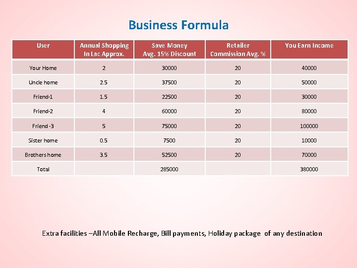 Business Formula User Annual Shopping In Lac Approx. Save Money Avg. 15% Discount Retailer