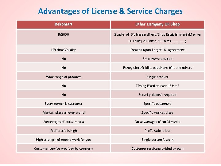 Advantages of License & Service Charges Rekomart Other Company OR Shop Rs 5000 3