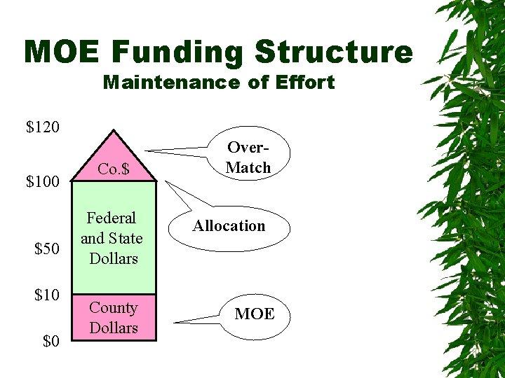 MOE Funding Structure Maintenance of Effort $120 $100 $50 $10 $0 Co. $ Federal