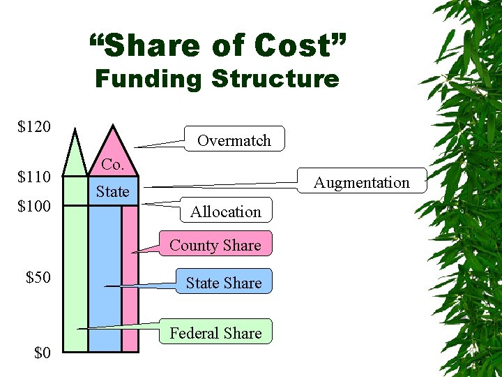 """""""Share of Cost"""" Funding Structure $120 $110 $100 Overmatch Co. Augmentation State Allocation County"""