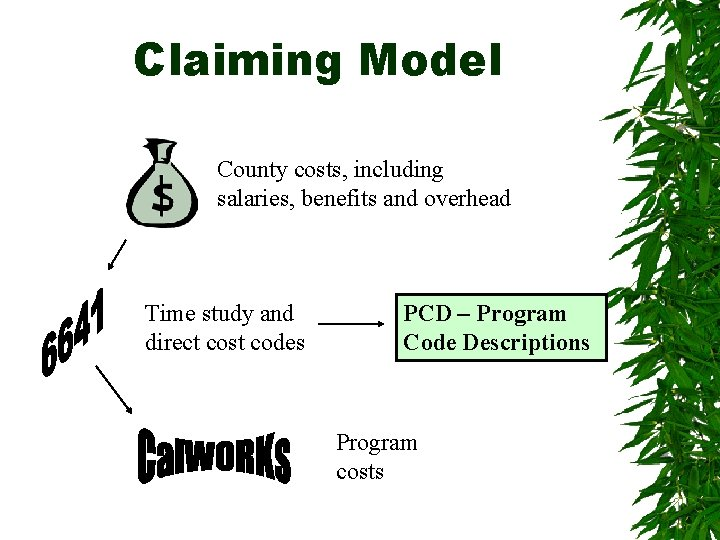 Claiming Model County costs, including salaries, benefits and overhead Time study and direct cost