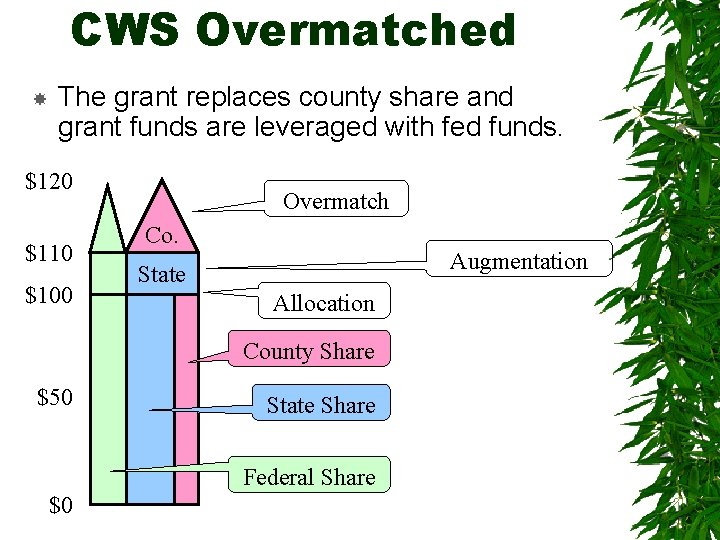 CWS Overmatched The grant replaces county share and grant funds are leveraged with fed