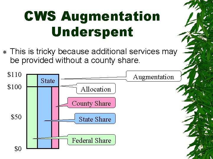 CWS Augmentation Underspent This is tricky because additional services may be provided without a