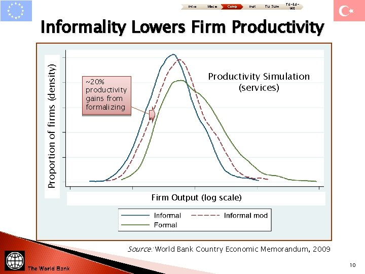 Intro Macro Comp Inst Tu: Sum TU-EUWB Proportion of firms (density) Informality Lowers Firm