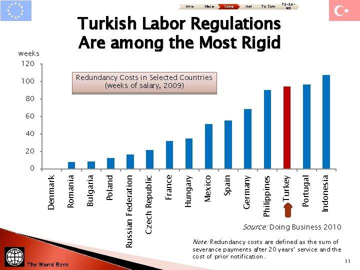 Intro Macro Comp Inst Tu: Sum TU-EUWB Turkish Labor Regulations Are among the Most