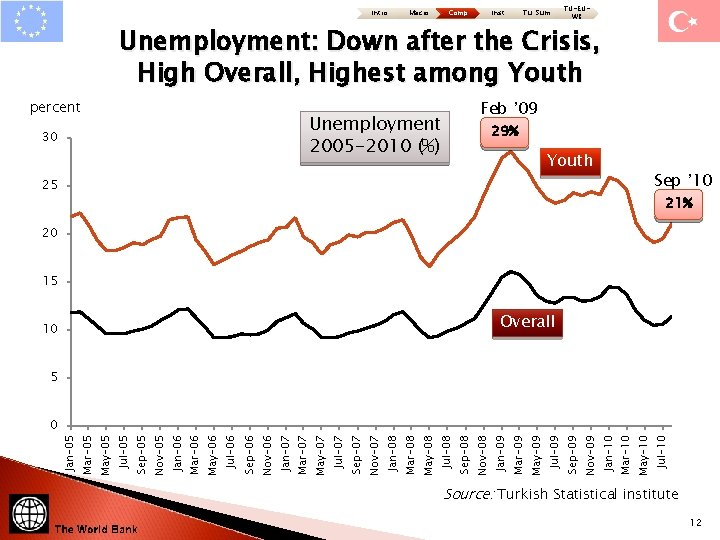 Intro Macro Comp Inst Tu: Sum TU-EUWB Unemployment: Down after the Crisis, High Overall,