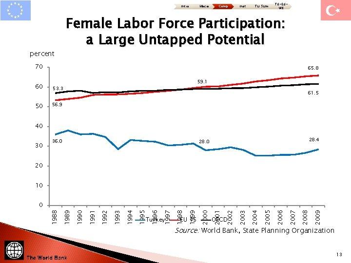 Intro Macro Comp Inst Tu: Sum TU-EUWB Female Labor Force Participation: a Large Untapped