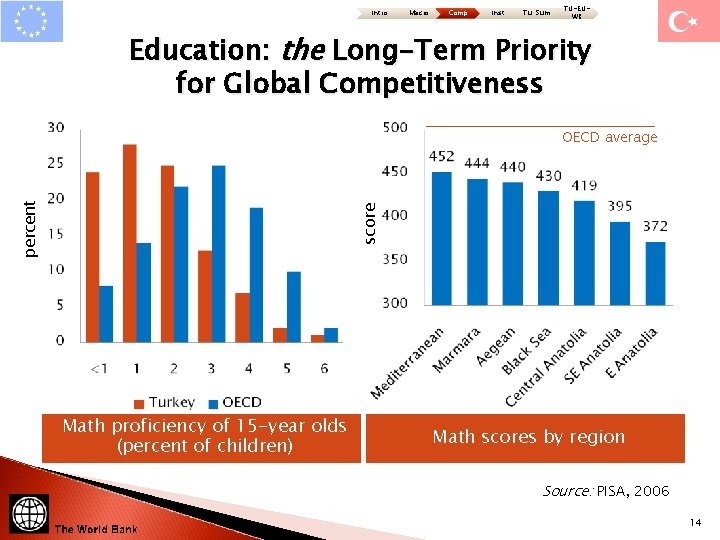 Intro Macro Comp Inst Tu: Sum TU-EUWB Education: the Long-Term Priority for Global Competitiveness