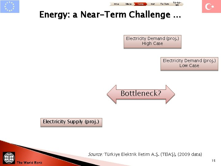 Intro Macro Comp Inst Tu: Sum TU-EUWB Energy: a Near-Term Challenge … Electricity Demand