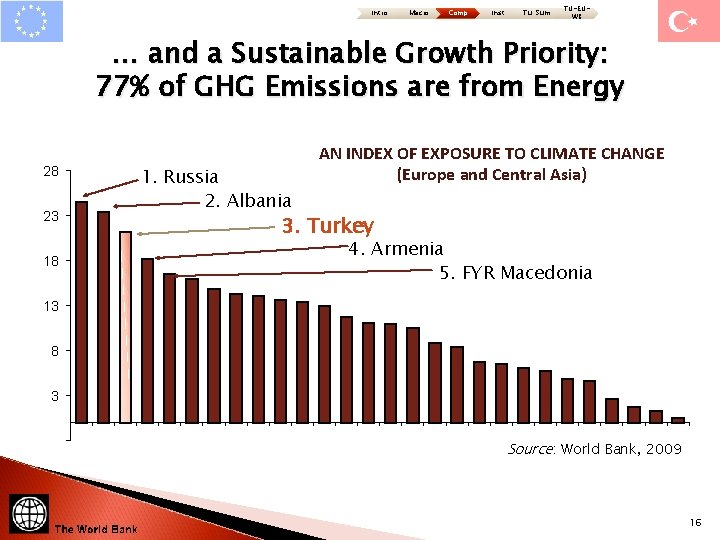 Intro Macro Comp Inst Tu: Sum TU-EUWB … and a Sustainable Growth Priority: 77%