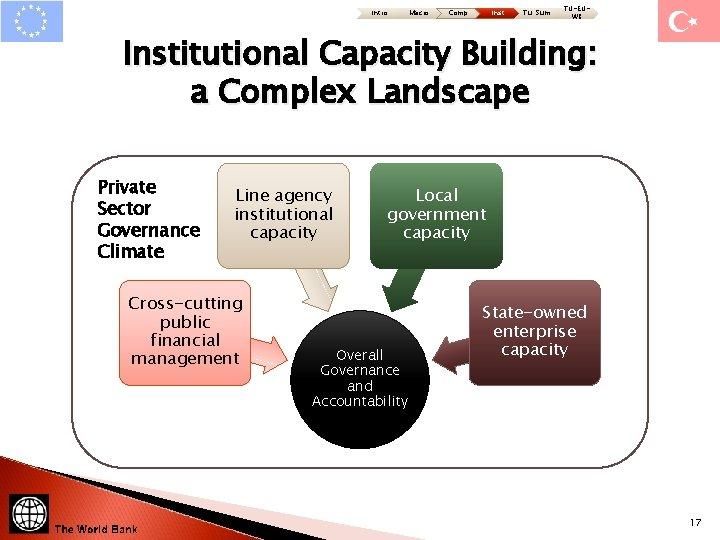 Intro Macro Comp Inst Tu: Sum TU-EUWB Institutional Capacity Building: a Complex Landscape Private