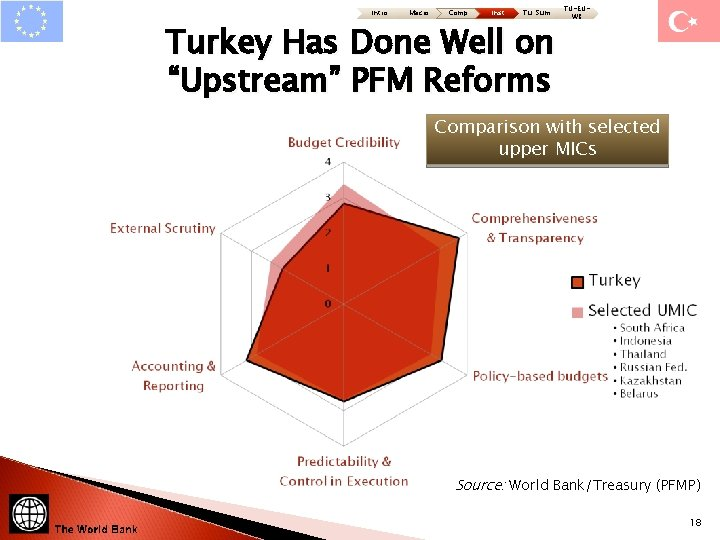 "Intro Macro Comp Inst Tu: Sum Turkey Has Done Well on ""Upstream"" PFM Reforms"