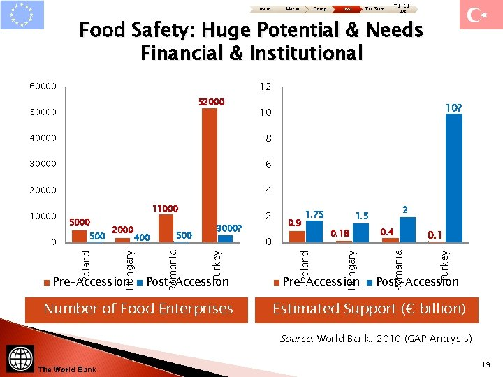 Intro Macro Comp Inst TU-EUWB Tu: Sum Food Safety: Huge Potential & Needs Financial