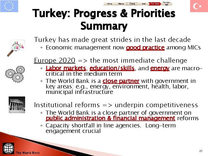 Intro Macro Comp Inst Tu: Sum TU-EUWB Turkey: Progress & Priorities Summary Turkey has