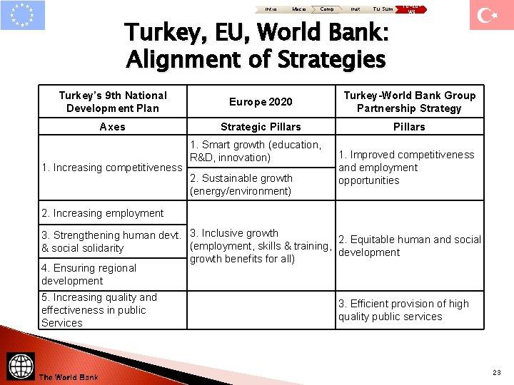 Intro Macro Comp Inst Tu: Sum Turkey, EU, World Bank: Alignment of Strategies TU-EUWB