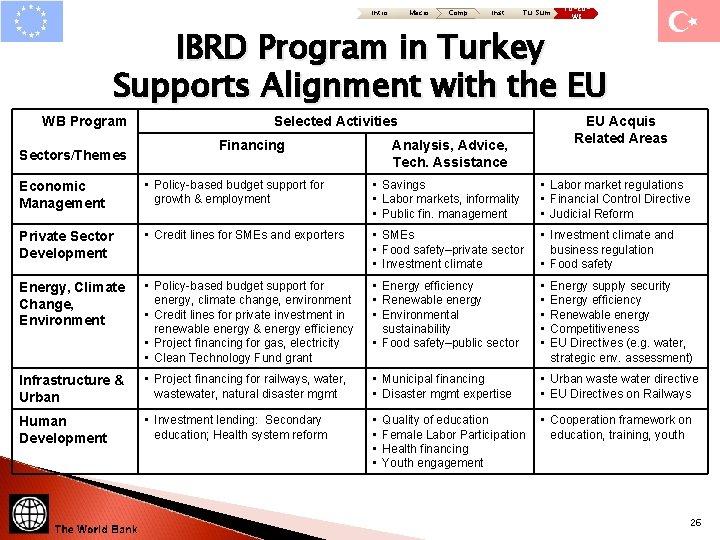 Intro Macro Comp Inst Tu: Sum TU-EUWB IBRD Program in Turkey Supports Alignment with