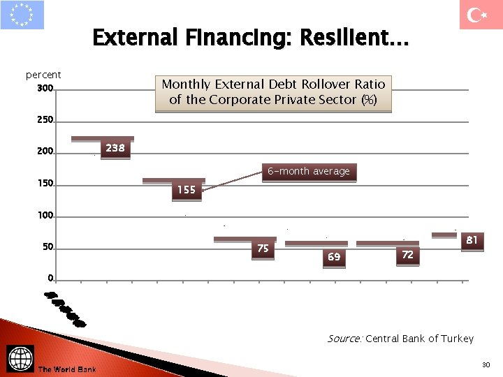 External Financing: Resilient… percent Monthly External Debt Rollover Ratio of the Corporate Private Sector
