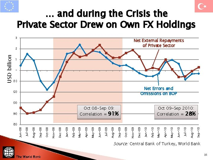 … and during the Crisis the Private Sector Drew on Own FX Holdings 3