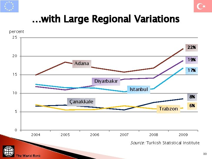 …with Large Regional Variations percent 25 22% 20 19% Adana 17% 15 Diyarbakır Istanbul