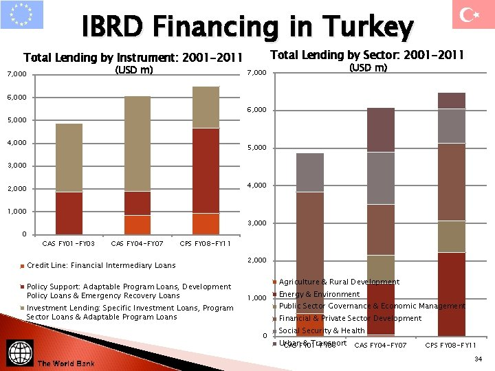 IBRD Financing in Turkey Total Lending by Sector: 2001 -2011 Total Lending by Instrument: