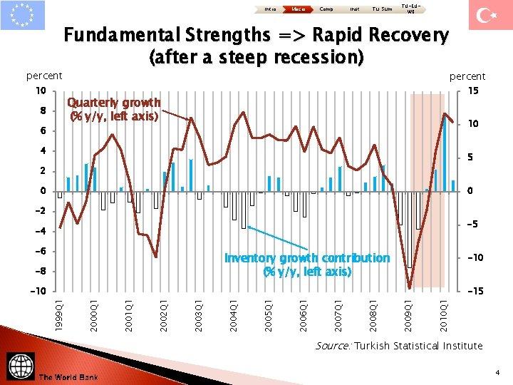 Intro percent Macro Comp Inst Tu: Sum TU-EUWB Fundamental Strengths => Rapid Recovery (after