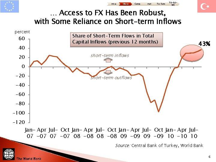 Intro Macro Comp Inst Tu: Sum TU-EUWB … Access to FX Has Been Robust,