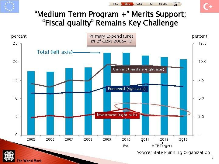 """Intro Macro Comp Inst Tu: Sum TU-EUWB """"Medium Term Program +"""" Merits Support; """"Fiscal"""
