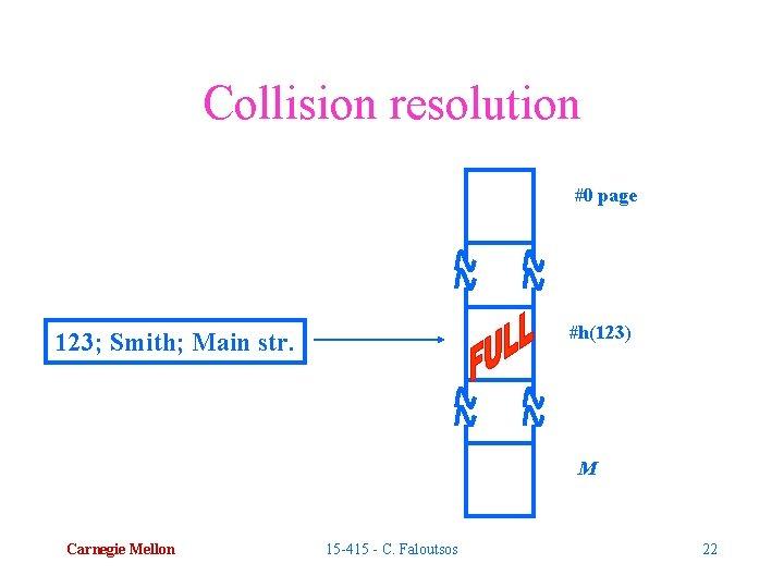 Collision resolution #0 page #h(123) 123; Smith; Main str. M Carnegie Mellon 15 -415