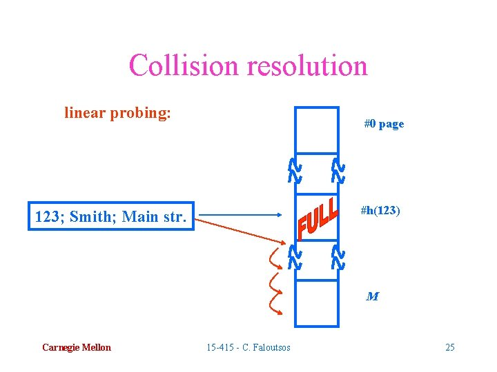 Collision resolution linear probing: #0 page #h(123) 123; Smith; Main str. M Carnegie Mellon