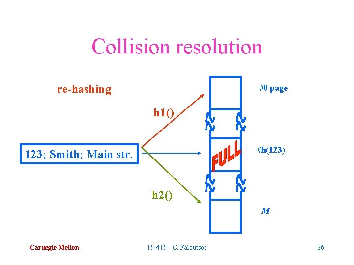 Collision resolution re-hashing #0 page h 1() #h(123) 123; Smith; Main str. h 2()
