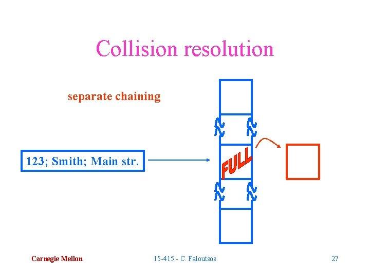 Collision resolution separate chaining 123; Smith; Main str. Carnegie Mellon 15 -415 - C.