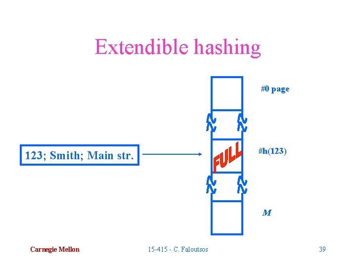 Extendible hashing #0 page #h(123) 123; Smith; Main str. M Carnegie Mellon 15 -415