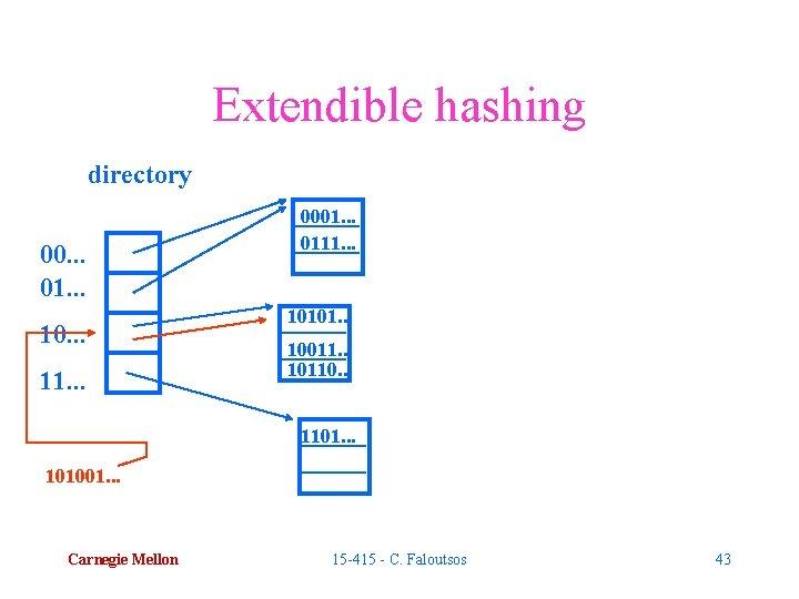 Extendible hashing directory 00. . . 01. . . 10. . . 11. .