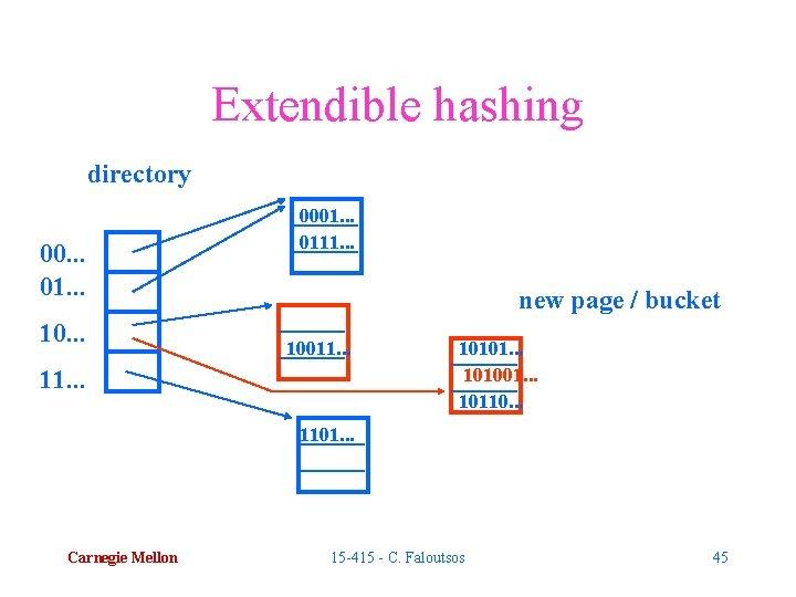 Extendible hashing directory 00. . . 01. . . 10. . . 0001. .