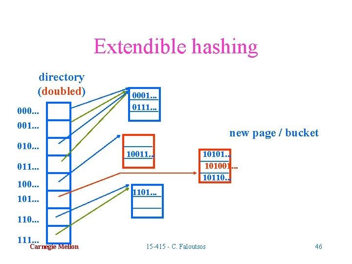 Extendible hashing directory (doubled) 000. . . 001. . . 010. . . 0001.