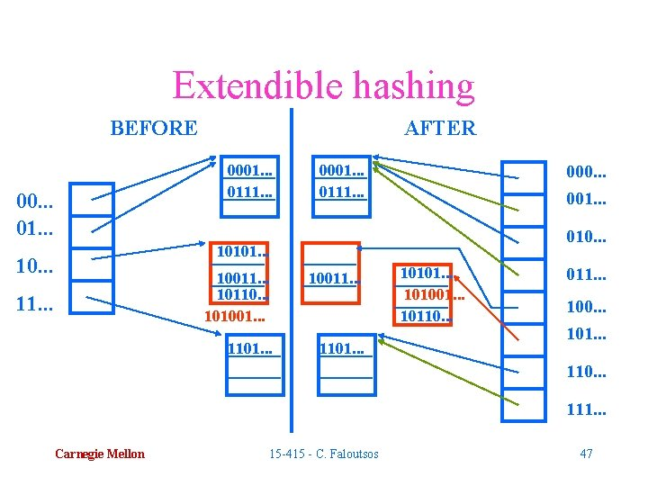 Extendible hashing BEFORE AFTER 0001. . . 0111. . . 00. . . 01.