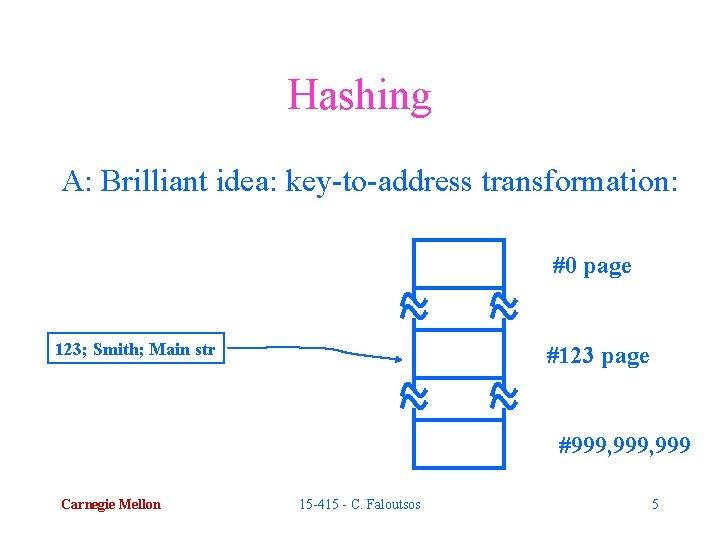 Hashing A: Brilliant idea: key-to-address transformation: #0 page 123; Smith; Main str #123 page