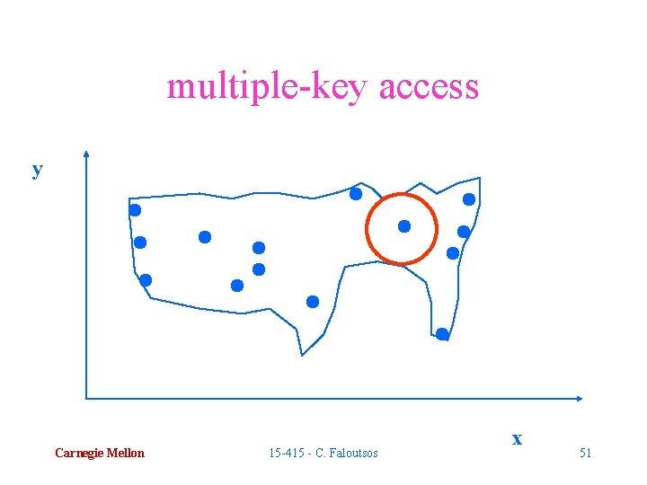 multiple-key access y Carnegie Mellon 15 -415 - C. Faloutsos x 51
