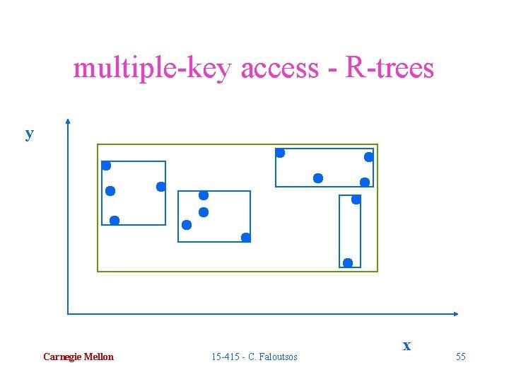 multiple-key access - R-trees y Carnegie Mellon 15 -415 - C. Faloutsos x 55