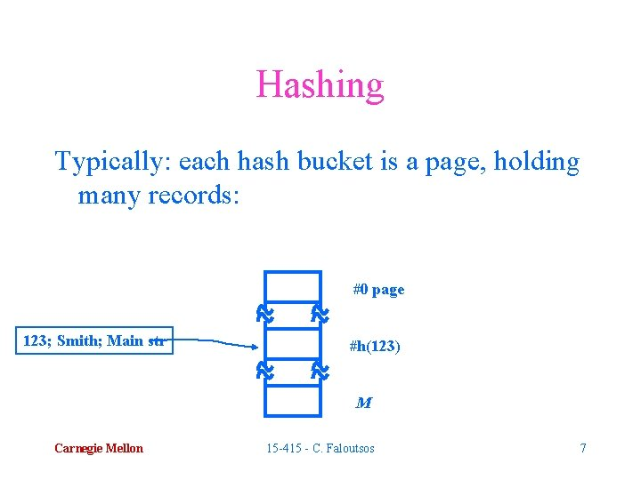 Hashing Typically: each hash bucket is a page, holding many records: #0 page 123;