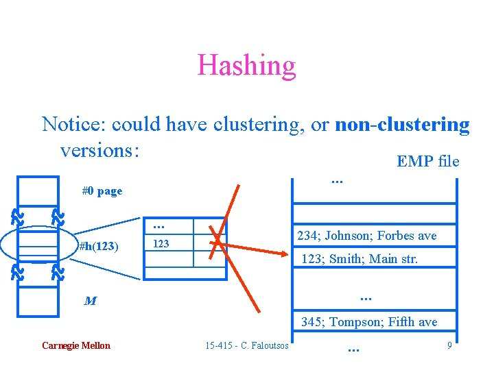 Hashing Notice: could have clustering, or non-clustering versions: EMP file. . . #0 page