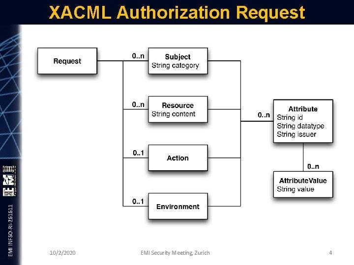 EMI INFSO-RI-261611 XACML Authorization Request 10/2/2020 EMI Security Meeting, Zurich 4