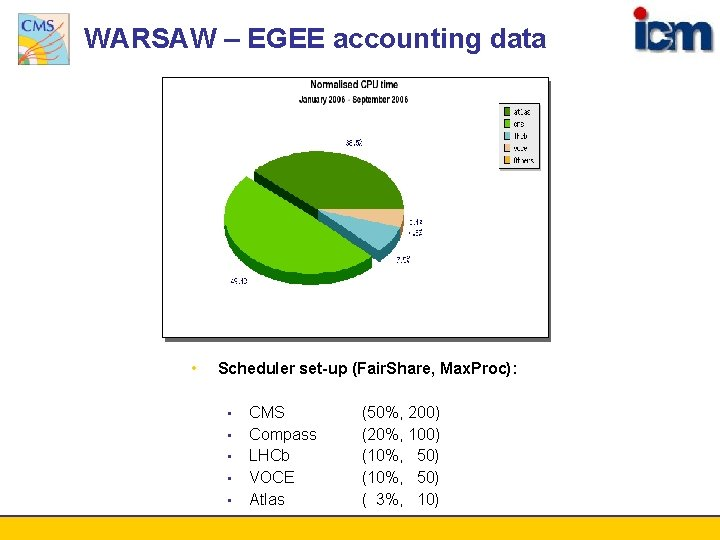 WARSAW – EGEE accounting data • Scheduler set-up (Fair. Share, Max. Proc): • •