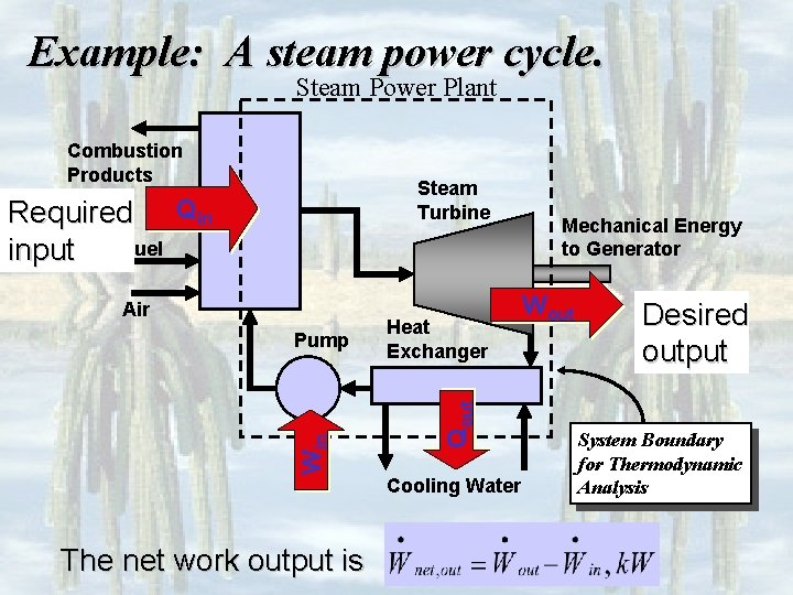 Example: A steam power cycle. Steam Power Plant Combustion Products Steam Turbine Air Win