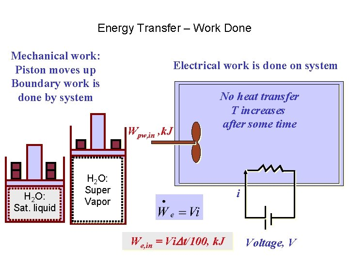 Energy Transfer – Work Done Mechanical work: Piston moves up Boundary work is done