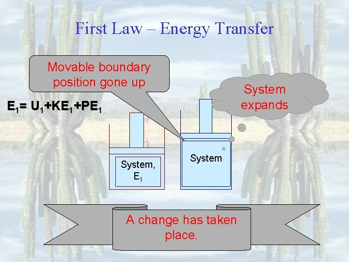 First Law – Energy Transfer Movable boundary position gone up System expands E 1=